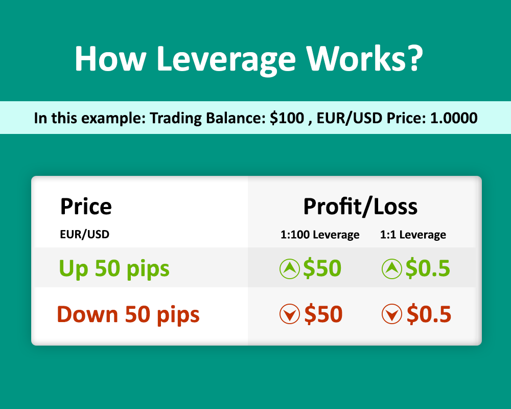 what-is-leverage-in-forex-fcsapi.com
